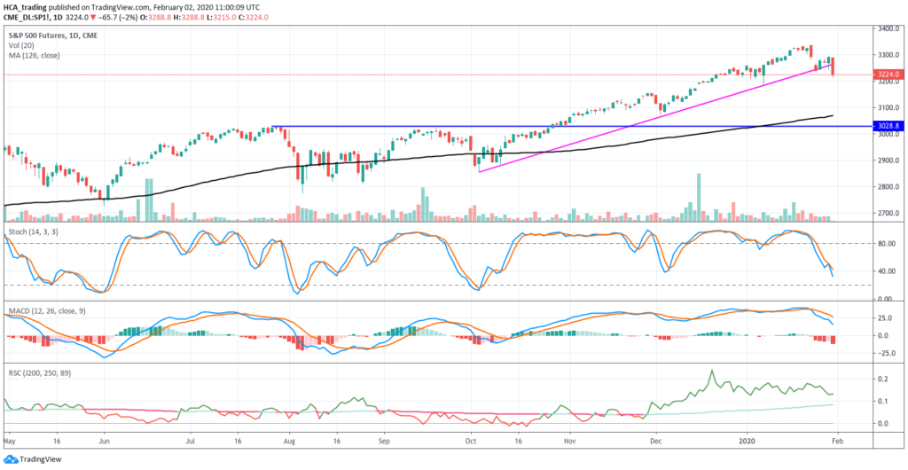 Weekly game plan 2 February 2020 -  SPX US500